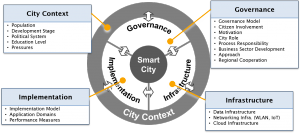 Smart City Strategy Framework